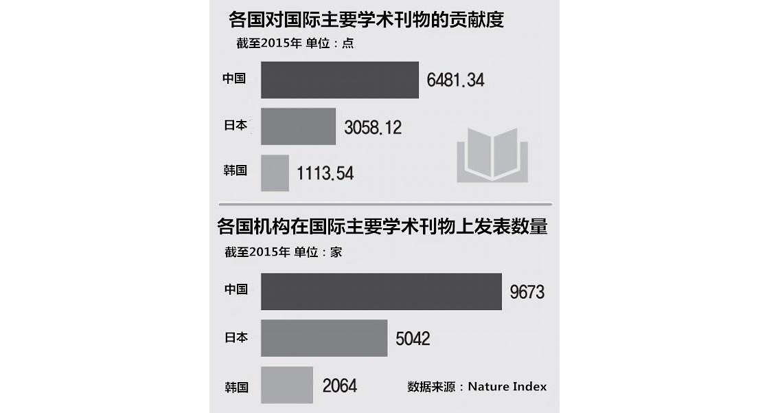 韩国科研投资占GDP比重全球居首 实际研发水平停滞不前